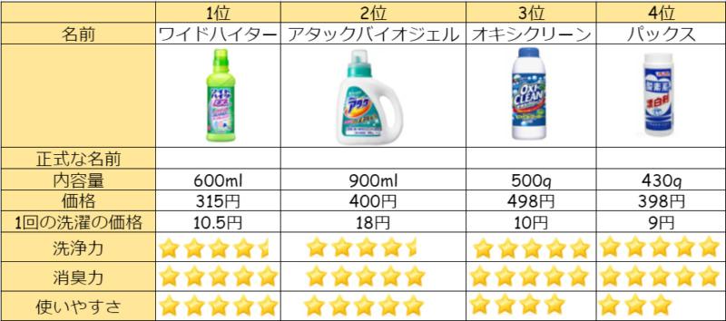 ワキガ 洗剤 柔軟剤